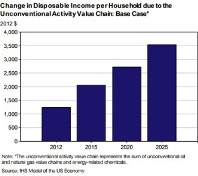 GRAPH: Change in Disposable Income