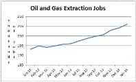 Oil and Gas Extraction Jobs